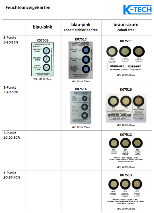 Overview humidity indicator cards (HIC)
